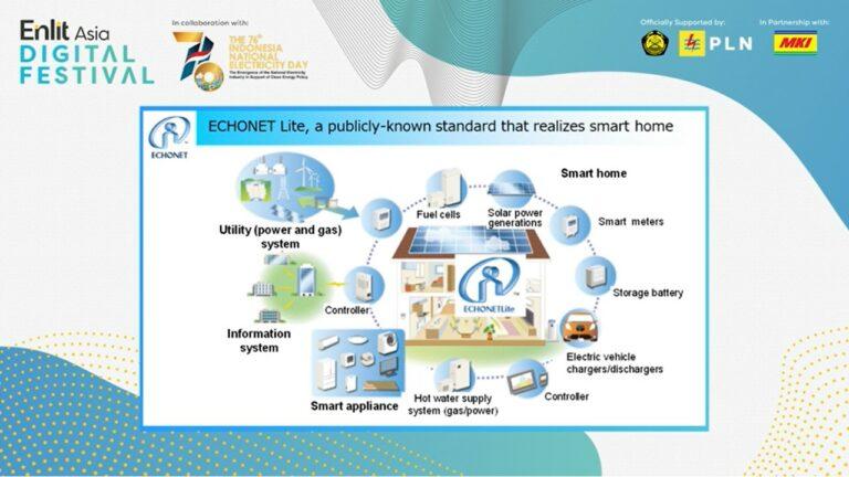 Digital Festival – Activities of ECHONET Consortium